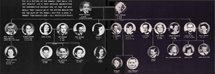 The Barbour Family Tree from One Man's Family